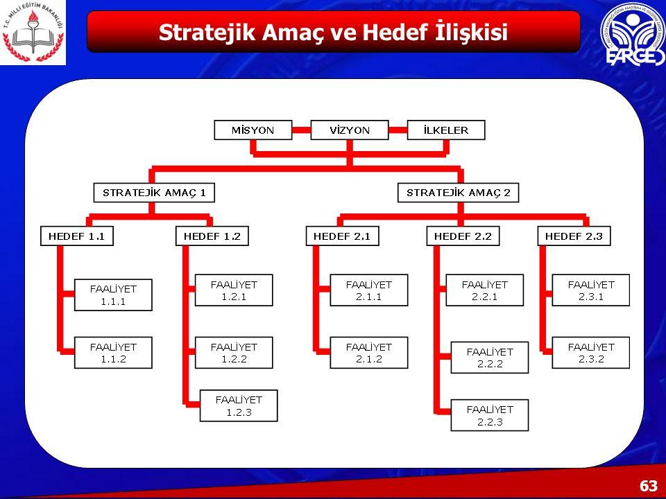 63 Stratejik Amaç ve Hedef İlişkisi