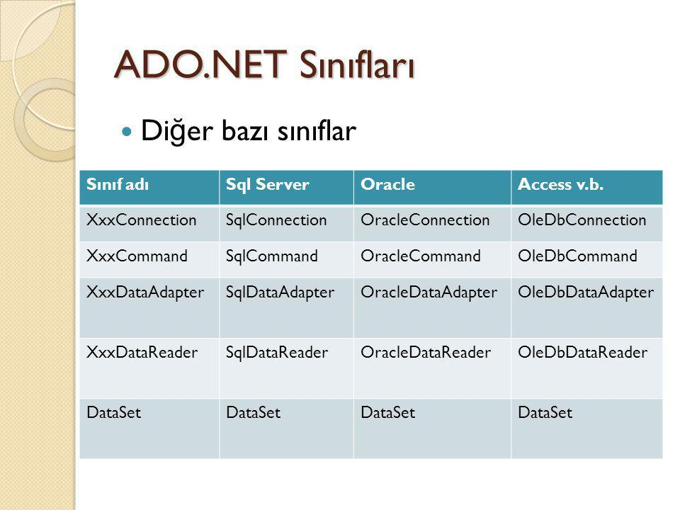 ADO.NET Sınıfları Di ğ er bazı sınıflar Sınıf adıSql ServerOracleAccess v.b. XxxConnectionSqlConnectionOracleConnectionOleDbConnection XxxCommandSqlCo