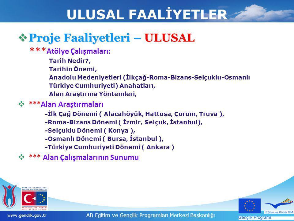12 www.genclik.gov.tr AB Eğitim ve Gençlik Programları Merkezi Başkanlığı ULUSAL FAALİYETLER  Proje Faaliyetleri – ULUSAL *** Atölye Çalışmaları: Tar