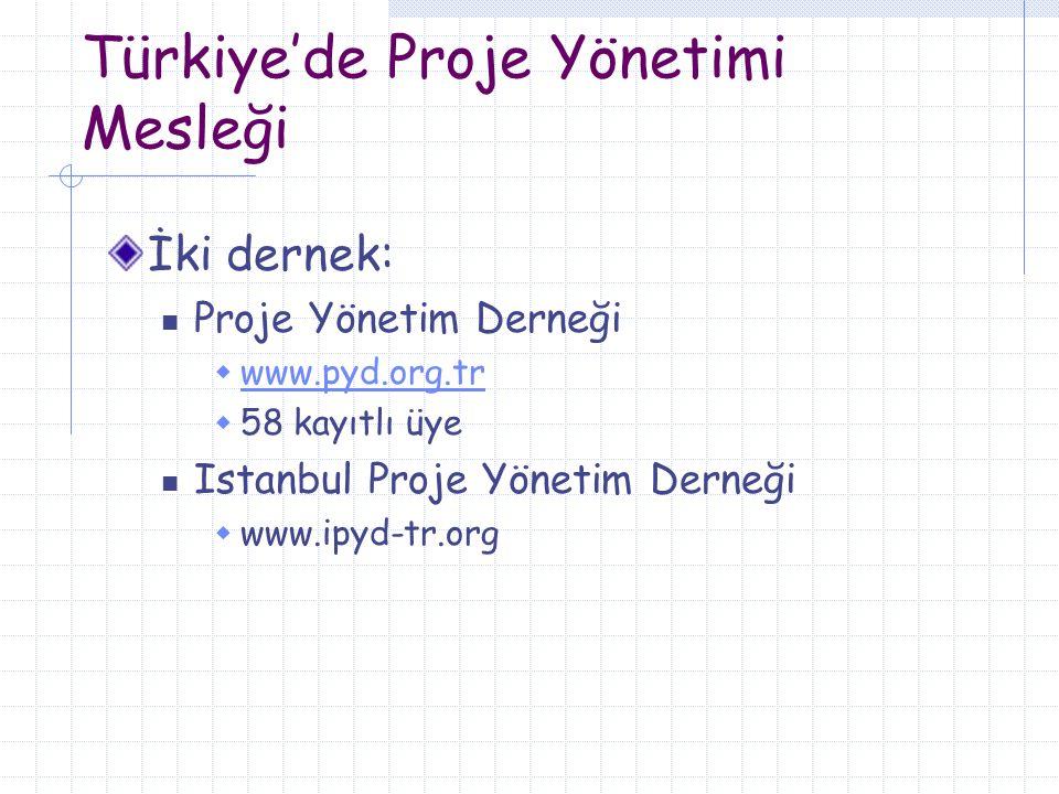 Türkiye'de Proje Yönetimi Mesleği İki dernek: Proje Yönetim Derneği  www.pyd.org.tr www.pyd.org.tr  58 kayıtlı üye Istanbul Proje Yönetim Derneği 