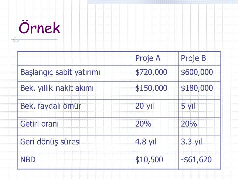Örnek Proje AProje B Başlangıç sabit yatırımı$720,000$600,000 Bek. yıllık nakit akımı$150,000$180,000 Bek. faydalı ömür20 yıl5 yıl Getiri oranı20% Ger