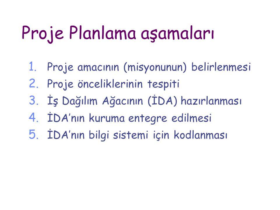 Proje Planlama aşamaları 1. Proje amacının (misyonunun) belirlenmesi 2. Proje önceliklerinin tespiti 3. İş Dağılım Ağacının (İDA) hazırlanması 4. İDA'