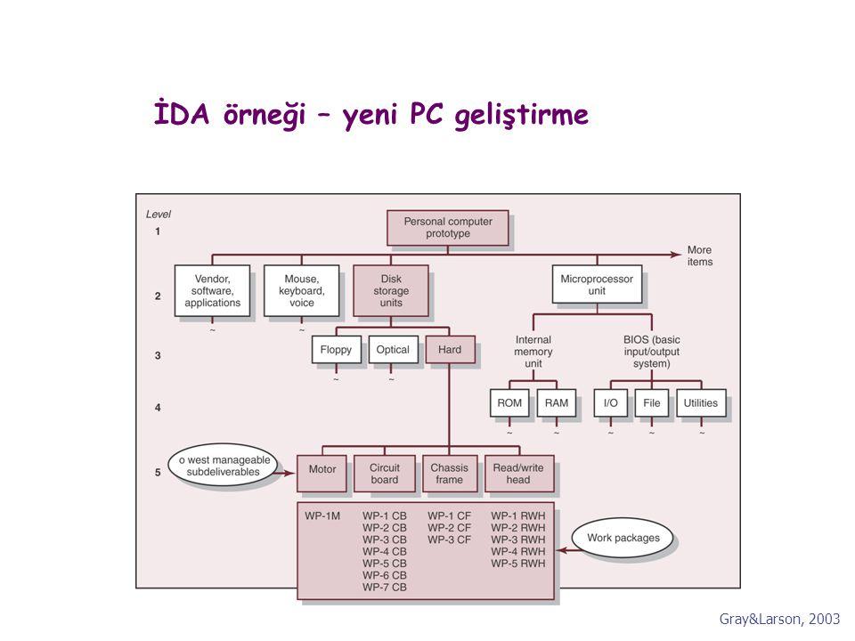 İDA örneği – yeni PC geliştirme Gray&Larson, 2003