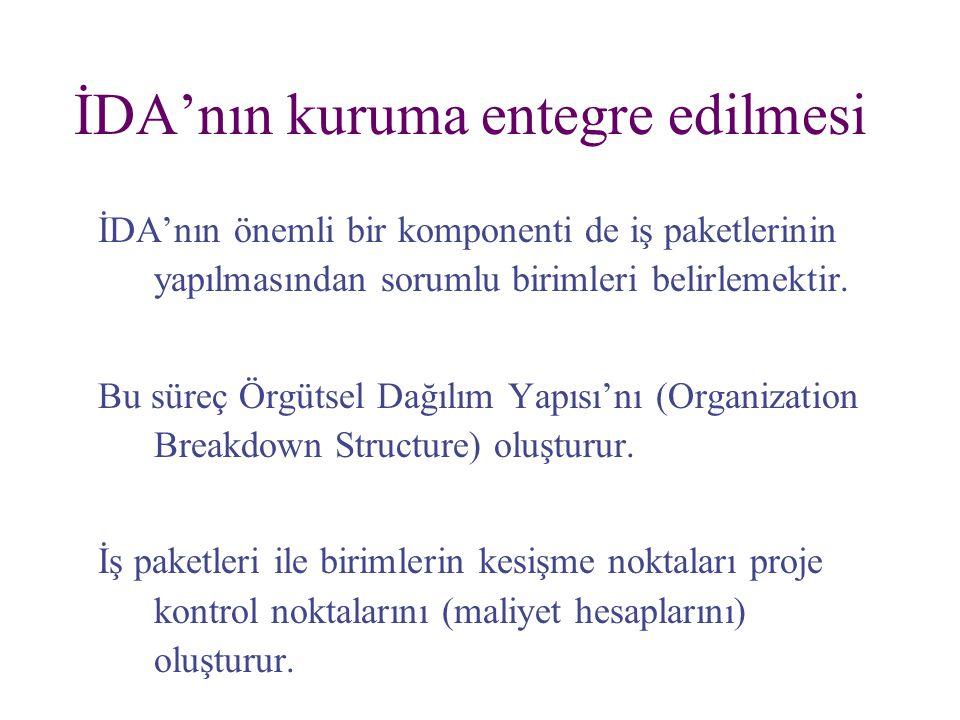 İDA'nın kuruma entegre edilmesi İDA'nın önemli bir komponenti de iş paketlerinin yapılmasından sorumlu birimleri belirlemektir. Bu süreç Örgütsel Dağı