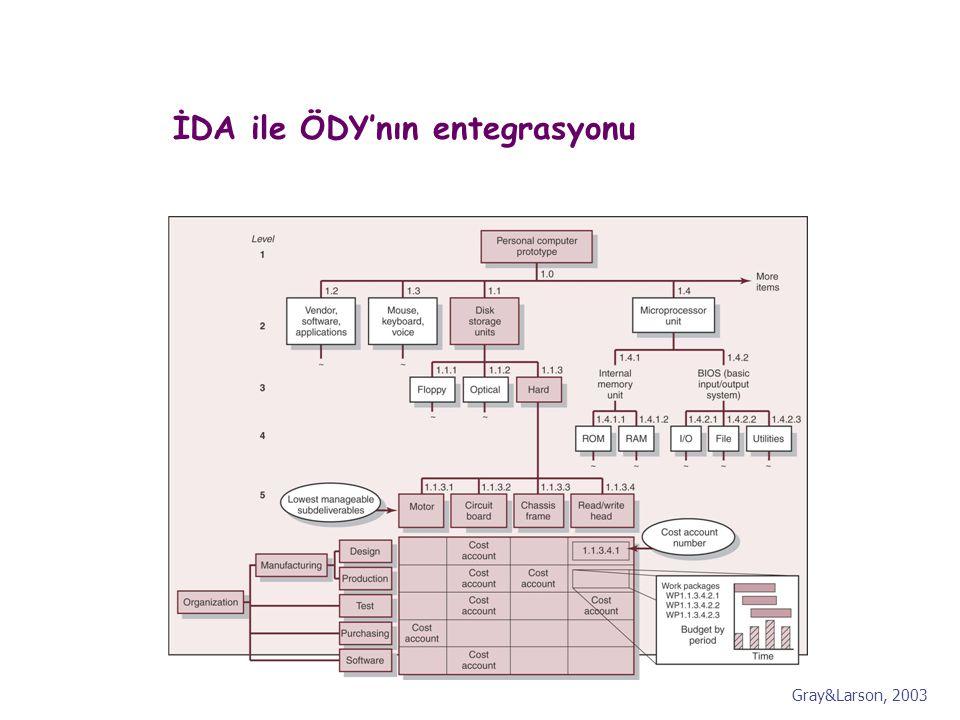 İDA ile ÖDY'nın entegrasyonu Gray&Larson, 2003
