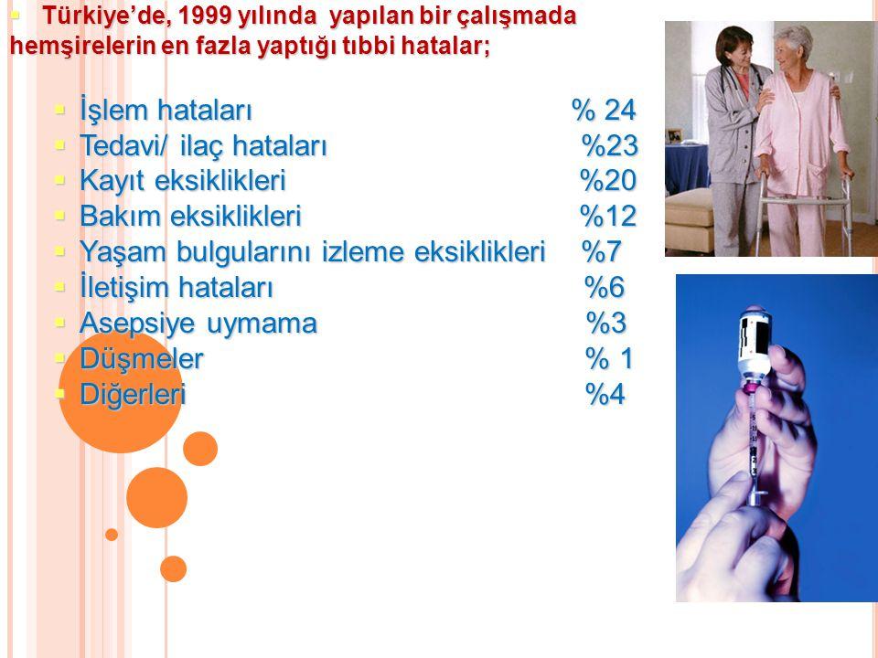  Türkiye'de, 1999 yılında yapılan bir çalışmada hemşirelerin en fazla yaptığı tıbbi hatalar;  İşlem hataları % 24  Tedavi/ ilaç hataları %23  Kayıt eksiklikleri %20  Bakım eksiklikleri %12  Yaşam bulgularını izleme eksiklikleri %7  İletişim hataları %6  Asepsiye uymama %3  Düşmeler % 1  Diğerleri %4