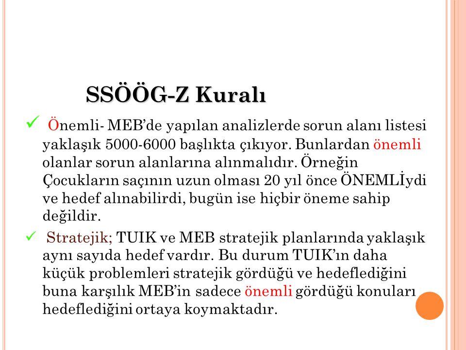 SSÖÖG-Z Kuralı Önemli- MEB'de yapılan analizlerde sorun alanı listesi yaklaşık 5000-6000 başlıkta çıkıyor.