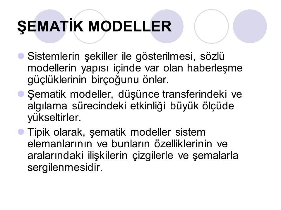 ŞEMATİK MODELLER Sistemlerin şekiller ile gösterilmesi, sözlü modellerin yapısı içinde var olan haberleşme güçlüklerinin birçoğunu önler.