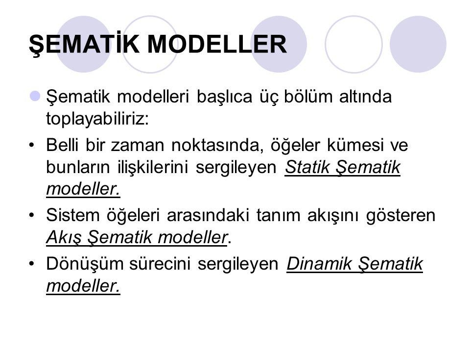 ŞEMATİK MODELLER Şematik modelleri başlıca üç bölüm altında toplayabiliriz: Belli bir zaman noktasında, öğeler kümesi ve bunların ilişkilerini sergileyen Statik Şematik modeller.
