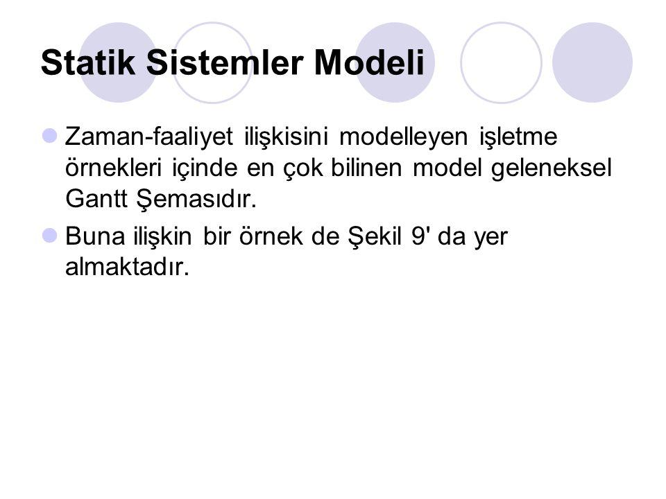 Statik Sistemler Modeli Zaman-faaliyet ilişkisini modelleyen işletme örnekleri içinde en çok bilinen model geleneksel Gantt Şemasıdır.