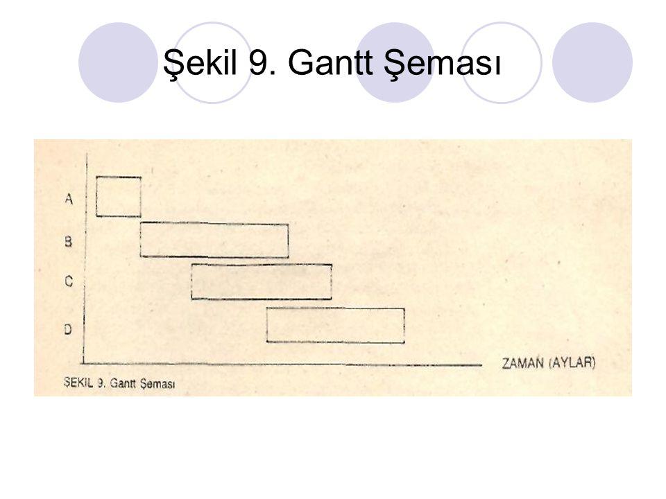 Şekil 9. Gantt Şeması