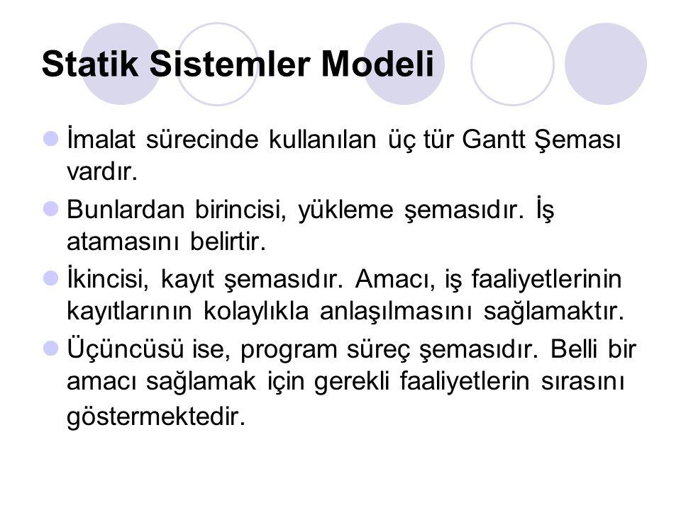 Statik Sistemler Modeli İmalat sürecinde kullanılan üç tür Gantt Şeması vardır.