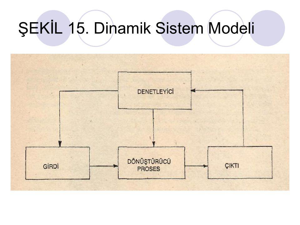 ŞEKİL 15. Dinamik Sistem Modeli