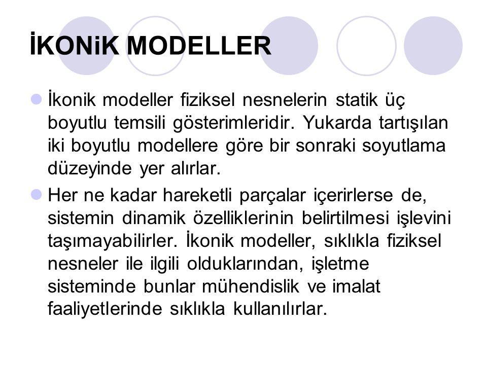İKONiK MODELLER İkonik modeller fiziksel nesnelerin statik üç boyutlu temsili gösterimleridir.
