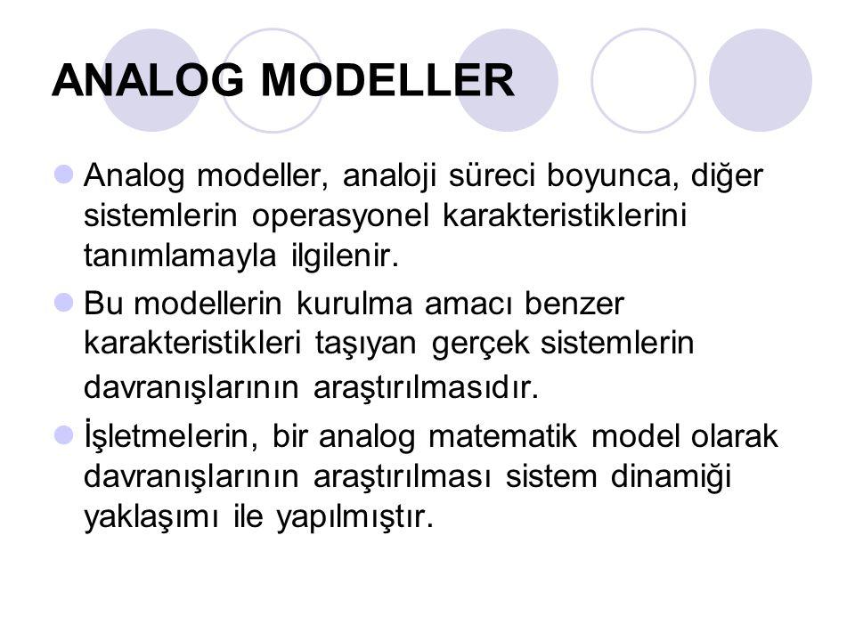 ANALOG MODELLER Analog modeller, analoji süreci boyunca, diğer sistemlerin operasyonel karakteristiklerini tanımlamayla ilgilenir.