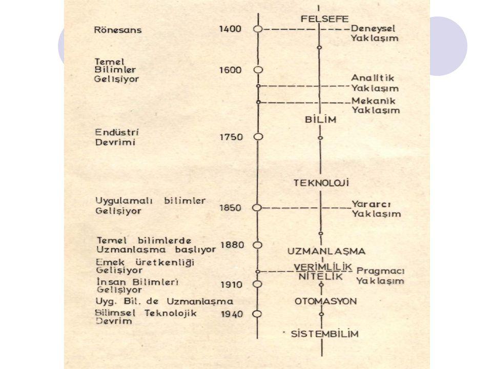 6.SİSTEM YAKLAŞIMI UYGULAMASI- SİSTEM ANALİZİ 5.