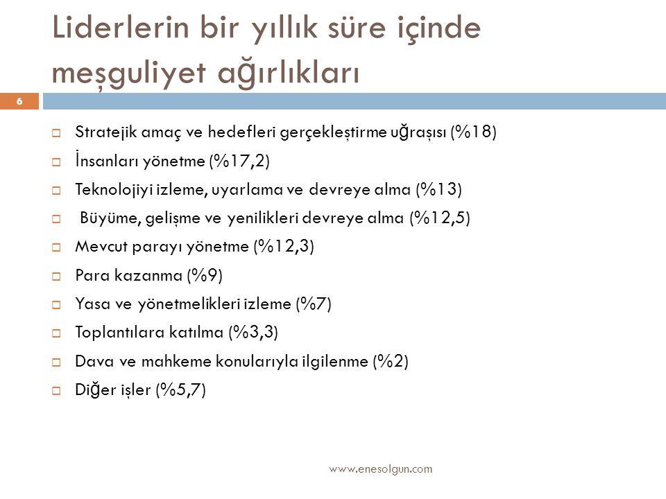 Liderlerin bir yıllık süre içinde meşguliyet a ğ ırlıkları www.enesolgun.com 6  Stratejik amaç ve hedefleri gerçekleştirme u ğ raşısı (%18)  İ nsanl