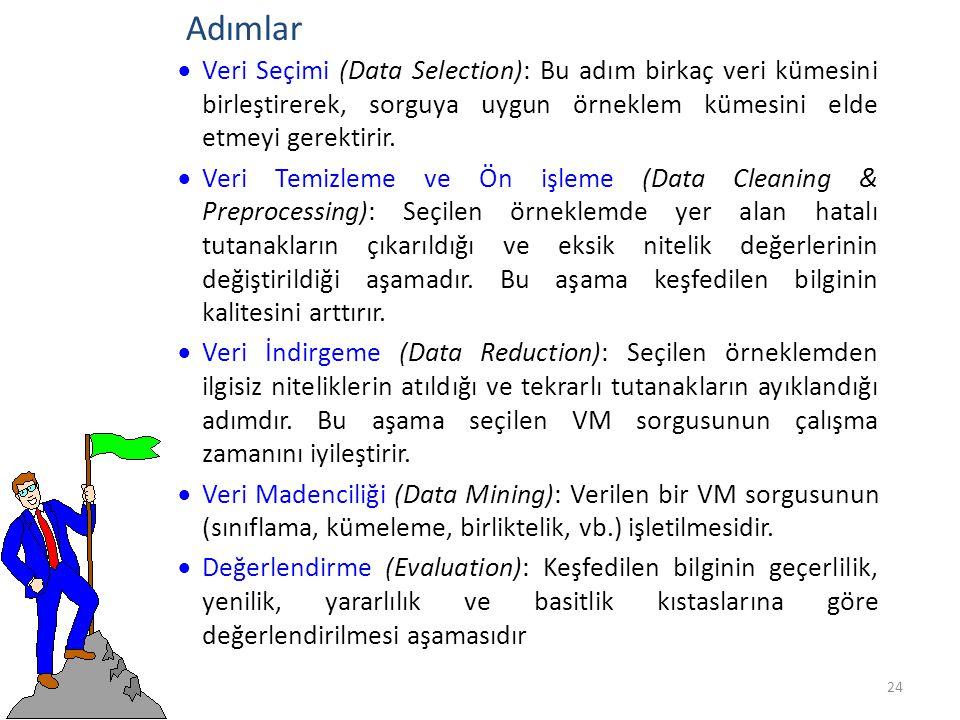  Veri Seçimi (Data Selection): Bu adım birkaç veri kümesini birleştirerek, sorguya uygun örneklem kümesini elde etmeyi gerektirir.  Veri Temizleme v