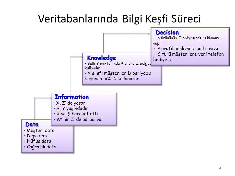VTBK Süreci Seçme ve Önişlem Veri Madenciliği Yorumlama ve Değerlendirme Yorumlama ve Değerlendirme Veri birleştirme Bilgi (Knowledge) p(x)=0.02 Ambar Veri Kaynakları Örnek & Modeller Hazırlanmış Veri Birleştirilmiş Veri 5