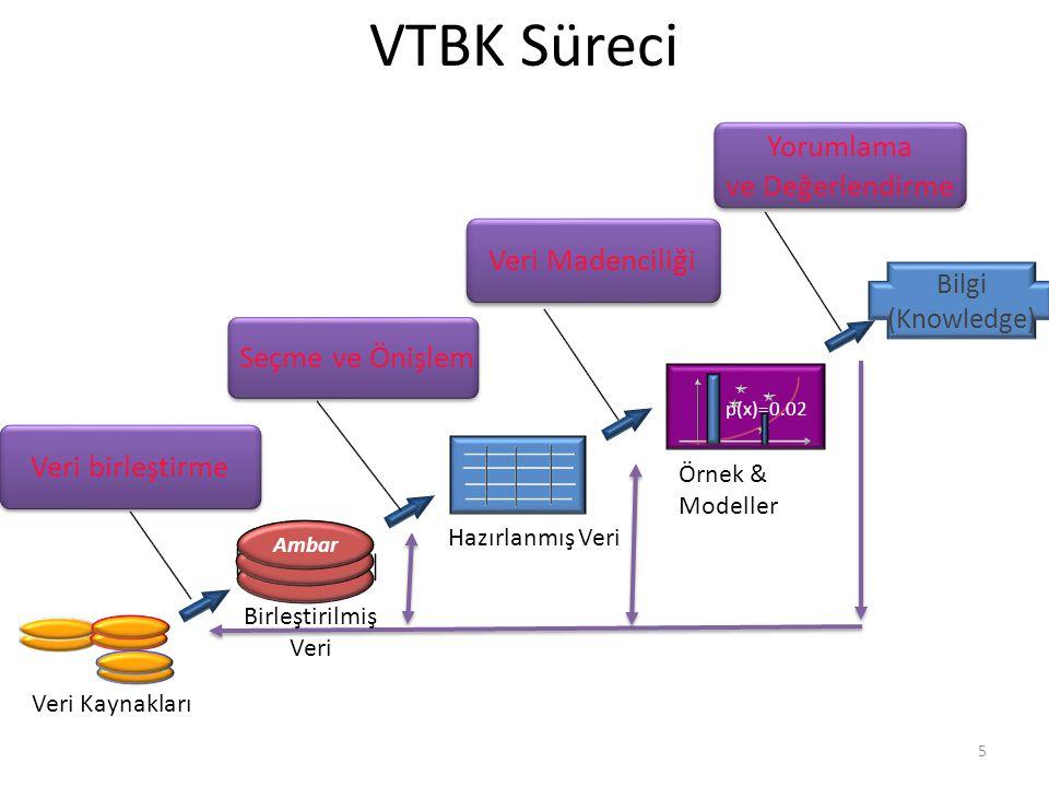 VTBK Süreci Seçme ve Önişlem Veri Madenciliği Yorumlama ve Değerlendirme Yorumlama ve Değerlendirme Veri birleştirme Bilgi (Knowledge) p(x)=0.02 Ambar