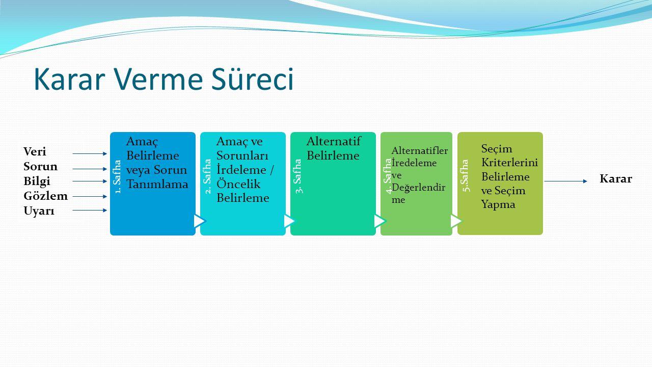 Karar Verme Süreci 1. Safha Amaç Belirleme veya Sorun Tanımlama 2. Safha Amaç ve Sorunları İrdeleme / Öncelik Belirleme 3. Safha Alternatif Belirleme