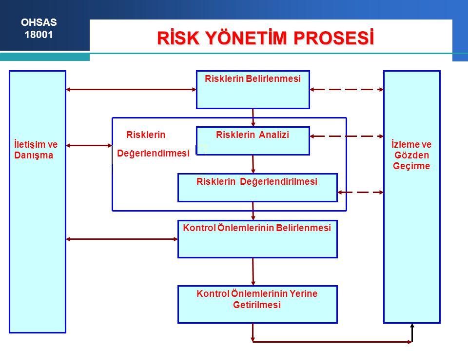 OHSAS 18001 RİSK YÖNETİM PROSESİ Risklerin Belirlenmesi Risklerin Analizi Risklerin Değerlendirilmesi Kontrol Önlemlerinin Belirlenmesi İletişim ve Danışma İzleme ve Gözden Geçirme Risklerin Değerlendirmesi Kontrol Önlemlerinin Yerine Getirilmesi