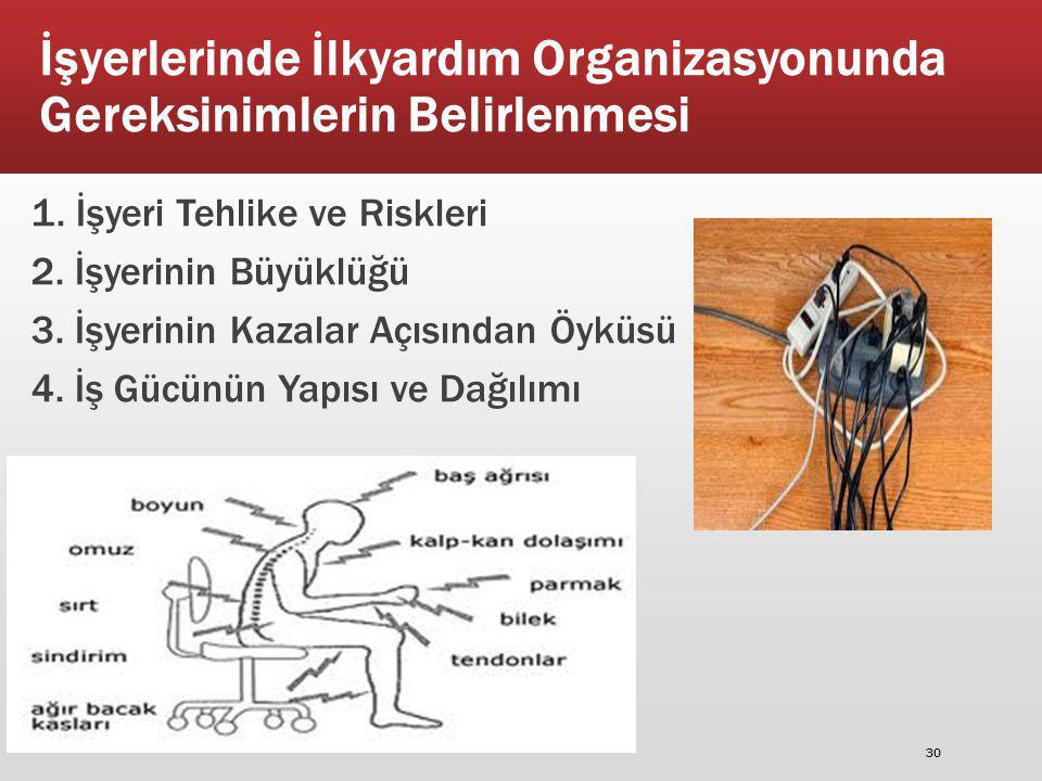 İşyerlerinde İlkyardım Organizasyonunda Gereksinimlerin Belirlenmesi 1. İşyeri Tehlike ve Riskleri 2. İşyerinin Büyüklüğü 3. İşyerinin Kazalar Açısınd