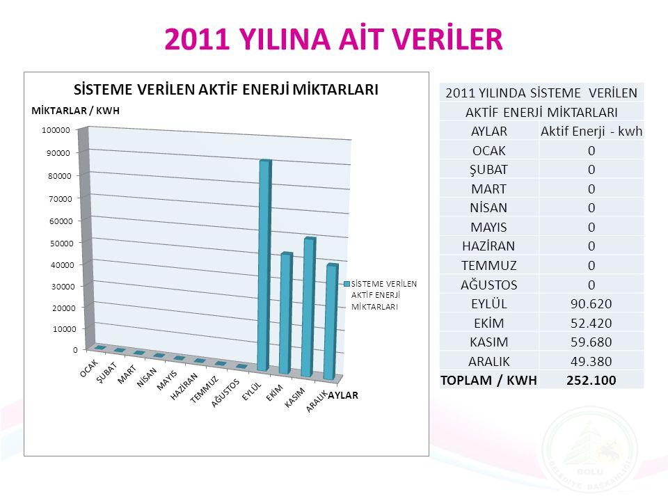 2011 YILINA AİT VERİLER 2011 YILINDA SİSTEME VERİLEN AKTİF ENERJİ MİKTARLARI AYLARAktif Enerji - kwh OCAK0 ŞUBAT0 MART0 NİSAN0 MAYIS0 HAZİRAN0 TEMMUZ0