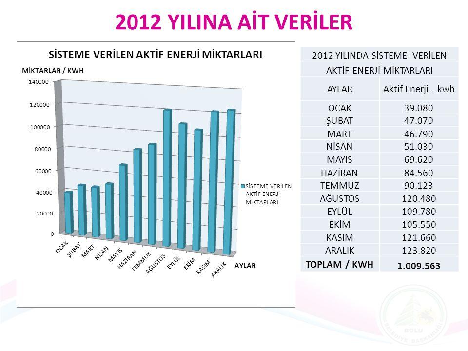 2012 YILINA AİT VERİLER 2012 YILINDA SİSTEME VERİLEN AKTİF ENERJİ MİKTARLARI AYLARAktif Enerji - kwh OCAK39.080 ŞUBAT47.070 MART46.790 NİSAN51.030 MAY