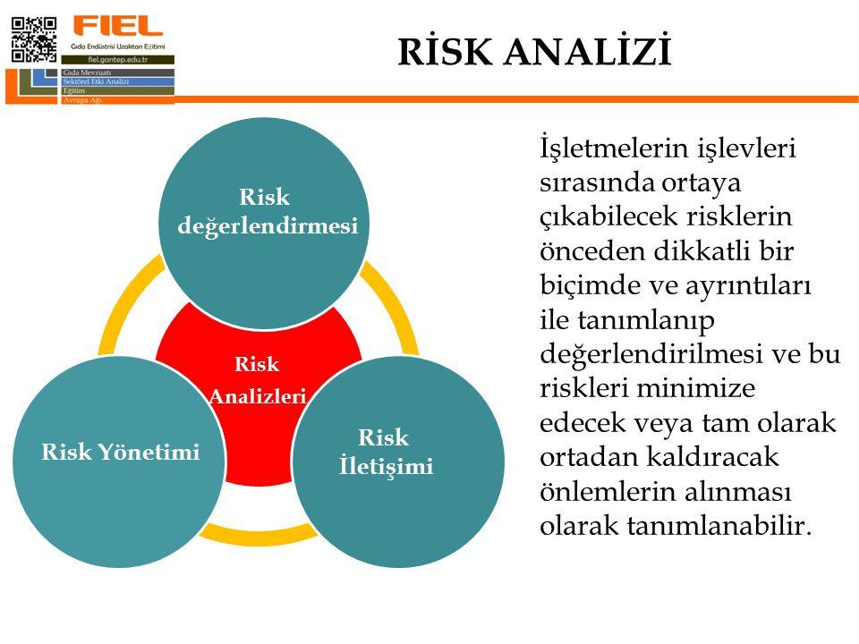 Risk değerlendirmesi Risk Yönetimi Risk İletişimi İşletmelerin işlevleri sırasında ortaya çıkabilecek risklerin önceden dikkatli bir biçimde ve ayrıntıları ile tanımlanıp değerlendirilmesi ve bu riskleri minimize edecek veya tam olarak ortadan kaldıracak önlemlerin alınması olarak tanımlanabilir.