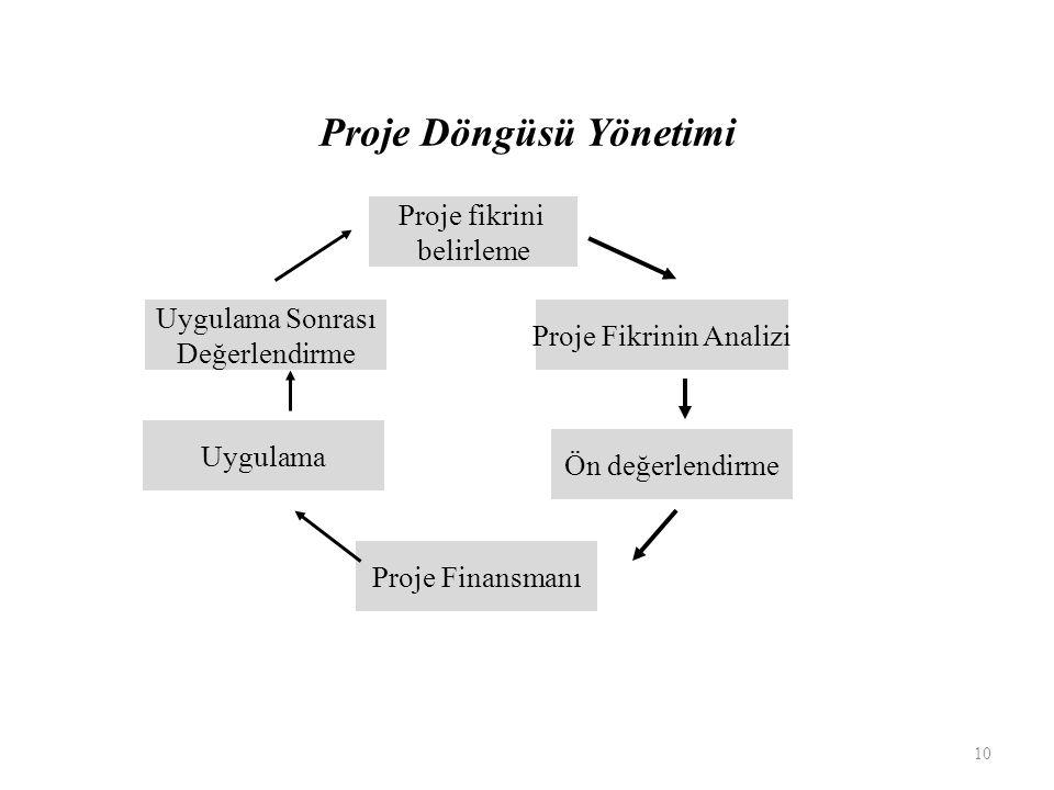 Proje Döngüsü Yönetimi Proje fikrini belirleme Proje Fikrinin Analizi Ön değerlendirme Proje Finansmanı Uygulama Uygulama Sonrası Değerlendirme 10