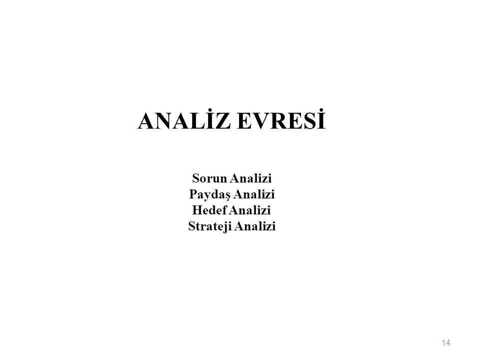 ANALİZ EVRESİ Sorun Analizi Paydaş Analizi Hedef Analizi Strateji Analizi 14