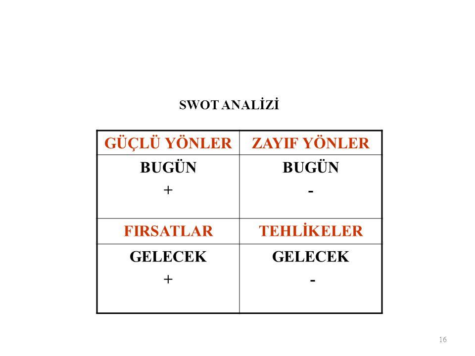GÜÇLÜ YÖNLERZAYIF YÖNLER BUGÜN + BUGÜN - FIRSATLARTEHLİKELER GELECEK + GELECEK - SWOT ANALİZİ 16