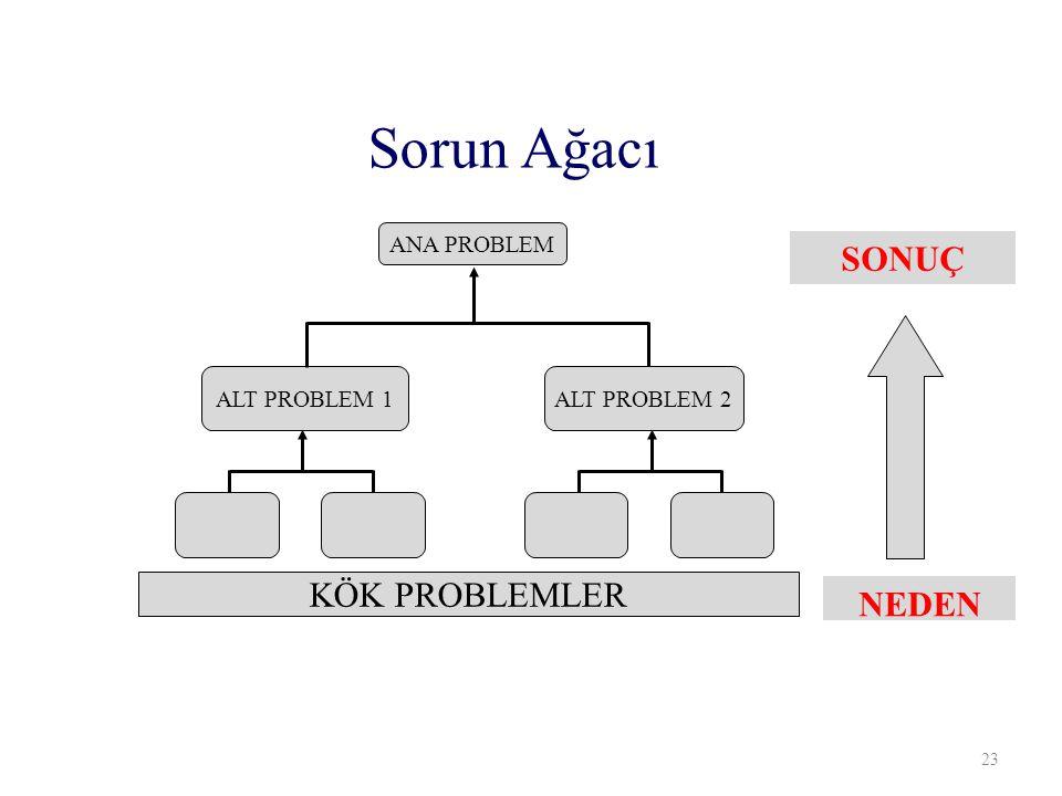 NEDEN SONUÇ ANA PROBLEM ALT PROBLEM 1 ALT PROBLEM 2 KÖK PROBLEMLER Sorun Ağacı 23