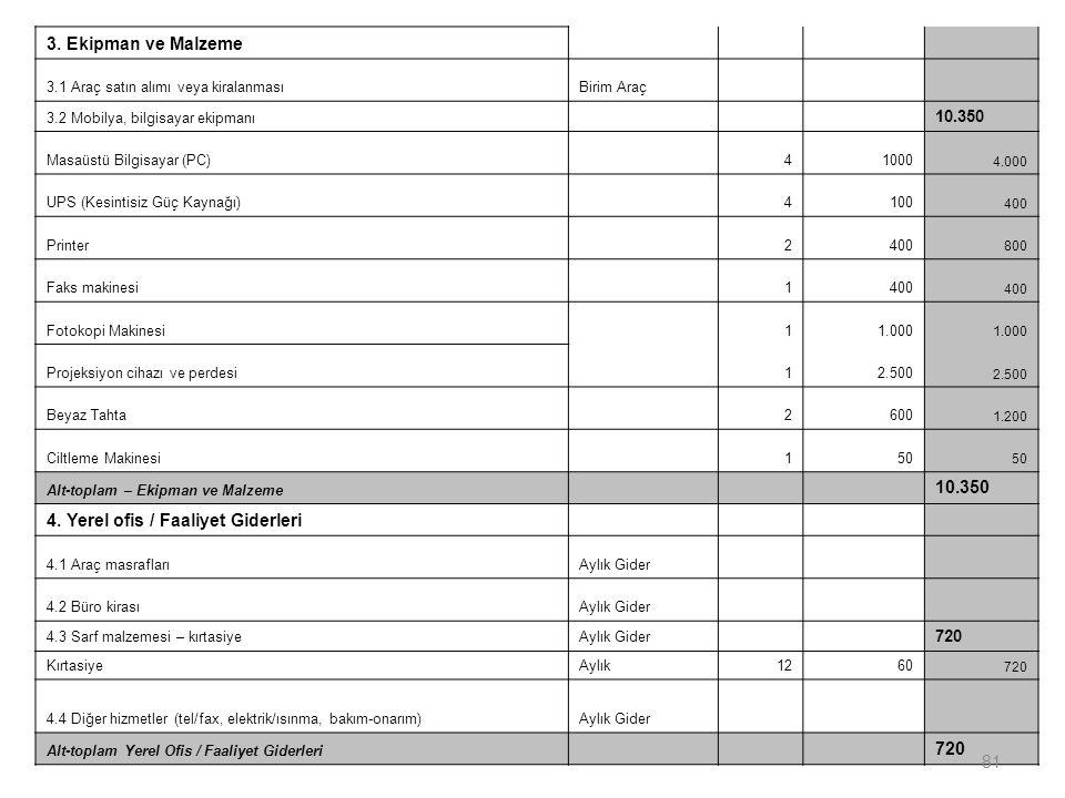 3. Ekipman ve Malzeme 3.1 Araç satın alımı veya kiralanmasıBirim Araç 3.2 Mobilya, bilgisayar ekipmanı 10.350 Masaüstü Bilgisayar (PC) 41000 4.000 UPS