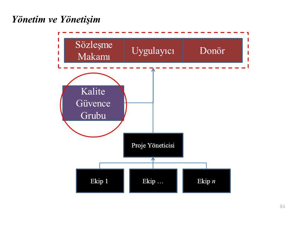 Sözleşme Makamı UygulayıcıDonör Kalite Güvence Grubu Proje Yöneticisi Ekip 1Ekip …Ekip n 84 Yönetim ve Yönetişim