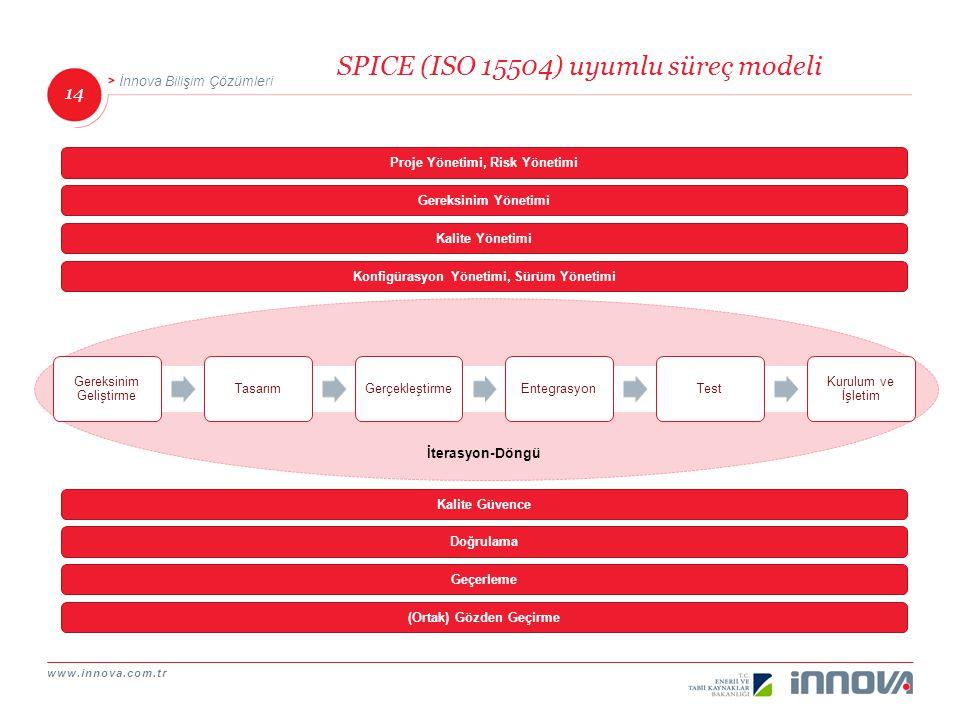 www.innova.com.tr 14 İnnova Bilişim Çözümleri İterasyon-Döngü SPICE (ISO 15504) uyumlu süreç modeli Gereksinim Geliştirme TasarımGerçekleştirmeEntegra