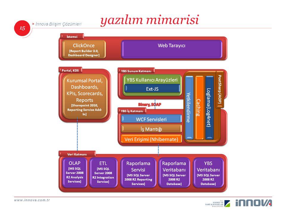 www.innova.com.tr 15 İnnova Bilişim Çözümleri yazılım mimarisi