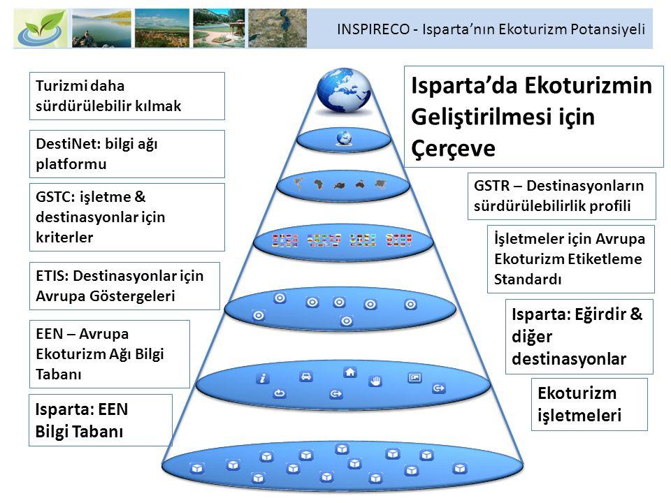 Turizmi daha sürdürülebilir kılmak Isparta'da Ekoturizmin Geliştirilmesi için Çerçeve GSTC: işletme & destinasyonlar için kriterler ETIS: Destinasyonl