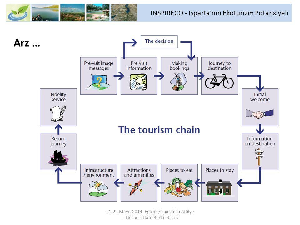 INSPIRECO - Isparta'nın Ekoturizm Potansiyeli 21-22 Mayıs 2014 Egirdir/Isparta'da Atölye - Herbert Hamele/Ecotrans Arz …