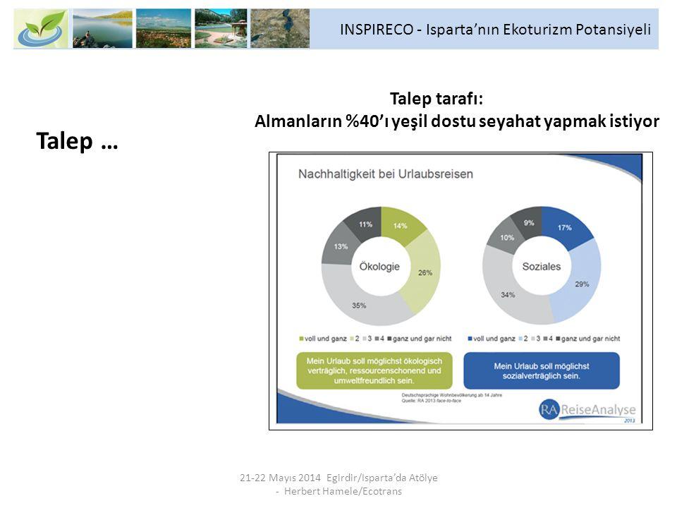 INSPIRECO - Isparta'nın Ekoturizm Potansiyeli 21-22 Mayıs 2014 Egirdir/Isparta'da Atölye - Herbert Hamele/Ecotrans Talep … Talep tarafı: Almanların %4