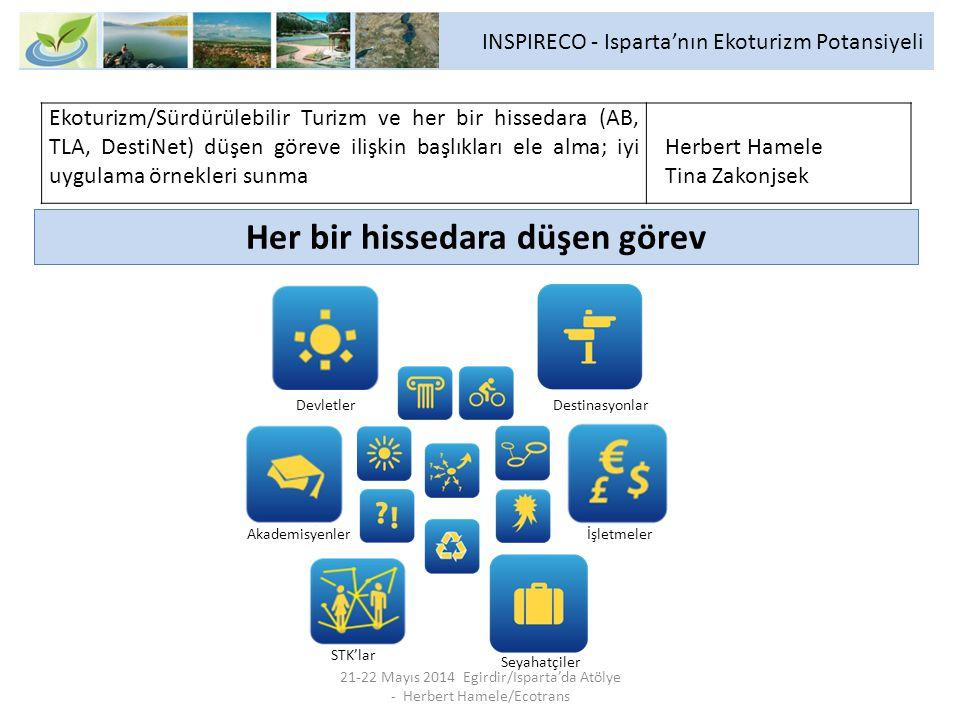 INSPIRECO - Isparta'nın Ekoturizm Potansiyeli 21-22 Mayıs 2014 Egirdir/Isparta'da Atölye - Herbert Hamele/Ecotrans Her bir hissedara düşen görev Ekoturizm/Sürdürülebilir Turizm ve her bir hissedara (AB, TLA, DestiNet) düşen göreve ilişkin başlıkları ele alma; iyi uygulama örnekleri sunma Herbert Hamele Tina Zakonjsek Devletler Destinasyonlar Akademisyenler Seyahatçiler İşletmeler STK'lar