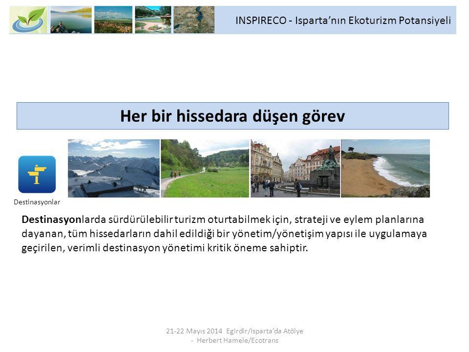 INSPIRECO - Isparta'nın Ekoturizm Potansiyeli 21-22 Mayıs 2014 Egirdir/Isparta'da Atölye - Herbert Hamele/Ecotrans Her bir hissedara düşen görev Desti
