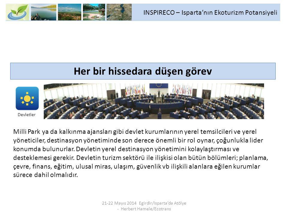 INSPIRECO – Isparta'nın Ekoturizm Potansiyeli 21-22 Mayıs 2014 Egirdir/Isparta'da Atölye - Herbert Hamele/Ecotrans Her bir hissedara düşen görev Milli