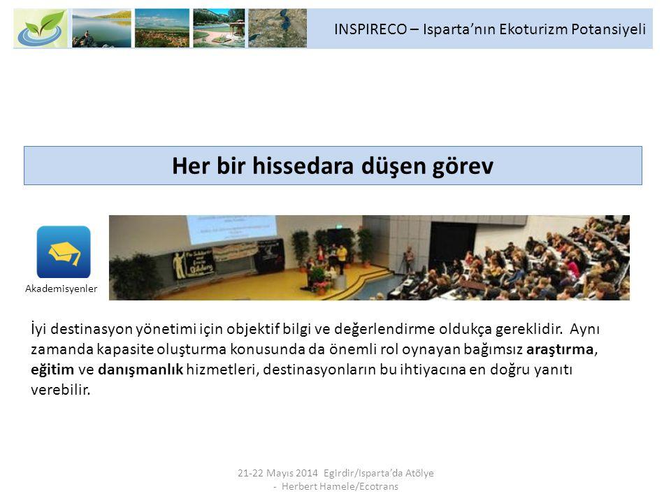 INSPIRECO – Isparta'nın Ekoturizm Potansiyeli 21-22 Mayıs 2014 Egirdir/Isparta'da Atölye - Herbert Hamele/Ecotrans Her bir hissedara düşen görev İyi destinasyon yönetimi için objektif bilgi ve değerlendirme oldukça gereklidir.