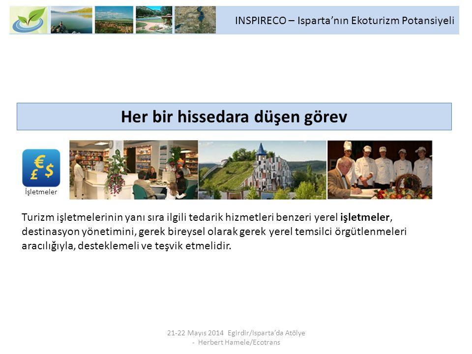 INSPIRECO – Isparta'nın Ekoturizm Potansiyeli 21-22 Mayıs 2014 Egirdir/Isparta'da Atölye - Herbert Hamele/Ecotrans Her bir hissedara düşen görev Turizm işletmelerinin yanı sıra ilgili tedarik hizmetleri benzeri yerel işletmeler, destinasyon yönetimini, gerek bireysel olarak gerek yerel temsilci örgütlenmeleri aracılığıyla, desteklemeli ve teşvik etmelidir.