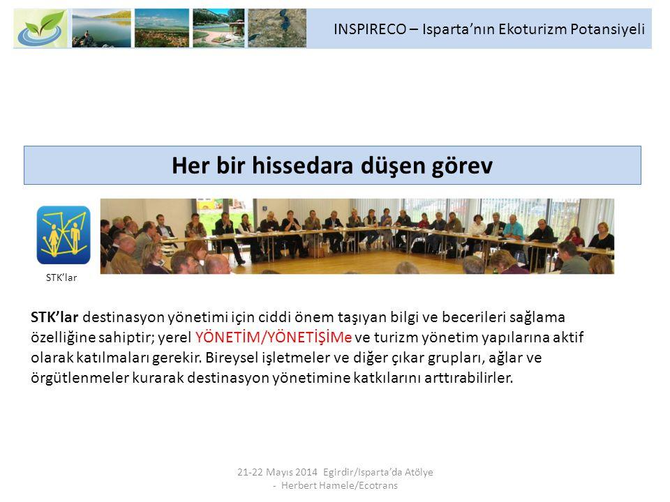 INSPIRECO – Isparta'nın Ekoturizm Potansiyeli 21-22 Mayıs 2014 Egirdir/Isparta'da Atölye - Herbert Hamele/Ecotrans Her bir hissedara düşen görev STK'lar destinasyon yönetimi için ciddi önem taşıyan bilgi ve becerileri sağlama özelliğine sahiptir; yerel YÖNETİM/YÖNETİŞİMe ve turizm yönetim yapılarına aktif olarak katılmaları gerekir.