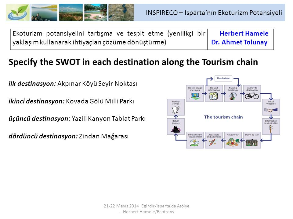 INSPIRECO – Isparta'nın Ekoturizm Potansiyeli 21-22 Mayıs 2014 Egirdir/Isparta'da Atölye - Herbert Hamele/Ecotrans Specify the SWOT in each destination along the Tourism chain ilk destinasyon: Akpınar Köyü Seyir Noktası ikinci destinasyon: Kovada Gölü Milli Parkı üçüncü destinasyon: Yazili Kanyon Tabiat Parkı dördüncü destinasyon: Zindan Mağarası Ekoturizm potansiyelini tartışma ve tespit etme (yenilikçi bir yaklaşım kullanarak ihtiyaçları çözüme dönüştürme) Herbert Hamele Dr.