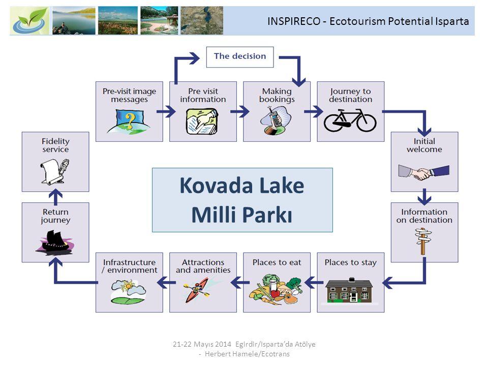 INSPIRECO - Ecotourism Potential Isparta 21-22 Mayıs 2014 Egirdir/Isparta'da Atölye - Herbert Hamele/Ecotrans Kovada Lake Milli Parkı