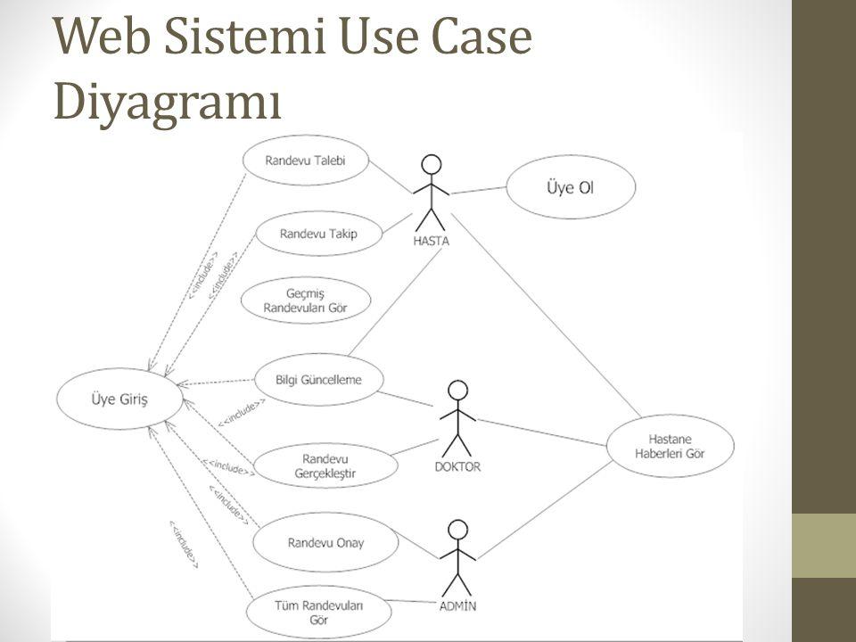 Web Sistemi Use Case Diyagramı